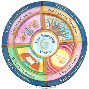 This mandala reflects Carolyn Koehnline's gentle approach to coaching, which emphasizes the development of self-compassion, the use of tools to navigate transisions, achieve a sacred stancd. utilize writing process, and clear clutter. All this is in support of your emerging vision.