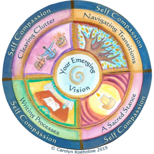 This mandala reflects Carolyn Koehnline's gentle approach to coaching, which emphasizes the development of self-compassion, the use of tools to navigate transitions, achieve a sacred stance. utilize writing process, and clear clutter. All this is in support of your emerging vision.